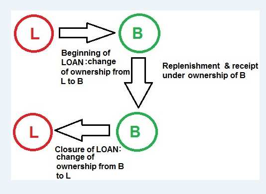 LOANS and BORROWING process.jpg